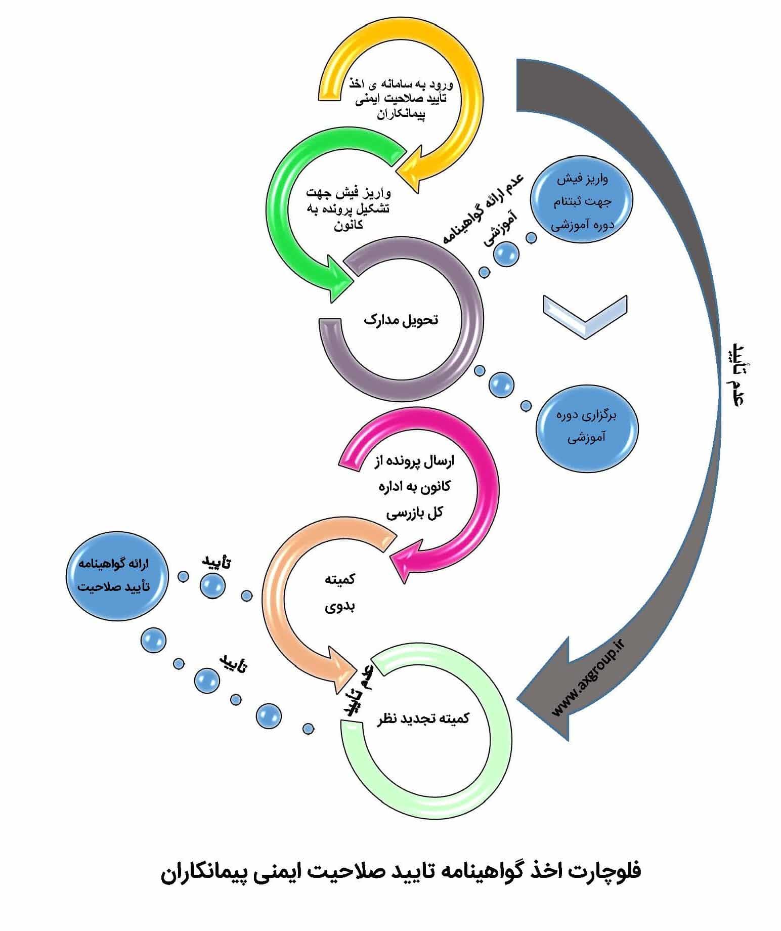 فرایند تایید صلاحیت ایمنی پیمانکاران