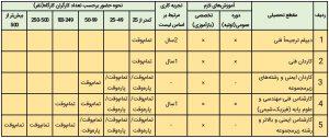 جدول مسئول ایمنی
